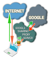 GroovySharing only connects you through proxy when you are using Google